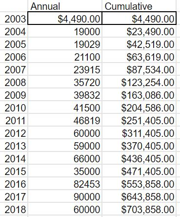 donations to2018